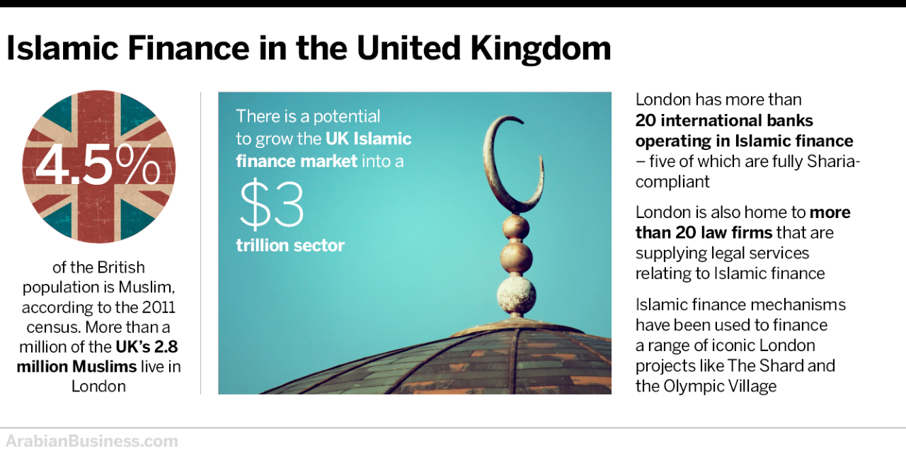Why Islamic finance in the UK is not realising its $3trn potential